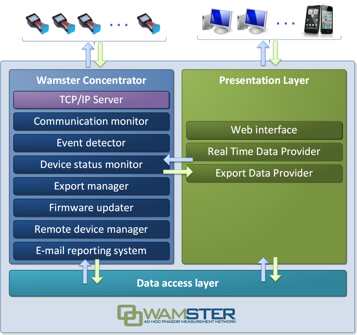 Wamster server architecture