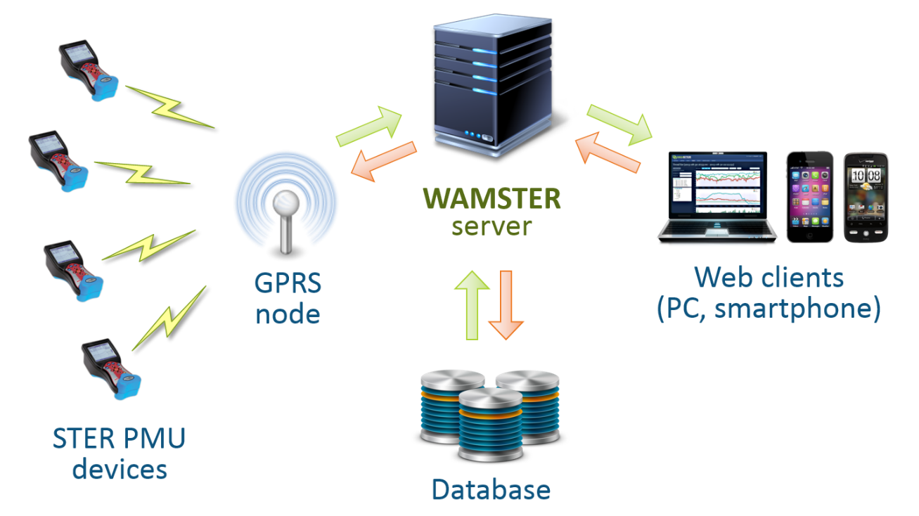 Wamster system overview